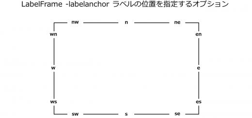 LabelFrame_labelanchor